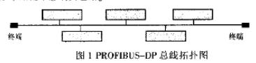 PROFIBUS-DP总线的主要特点、协议结构在YJ17/YJ27卷接机组的应用