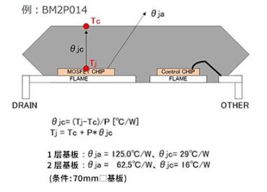 关于绝缘型反激式转换器的温度测量和损耗测量