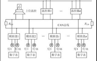 采用CAN-232B智能型转换网桥实现地面变电所模拟盘控制器的设计