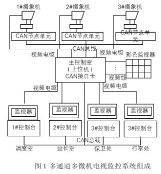 利用CAN總線實現多通道多微機電視監控系統的設計