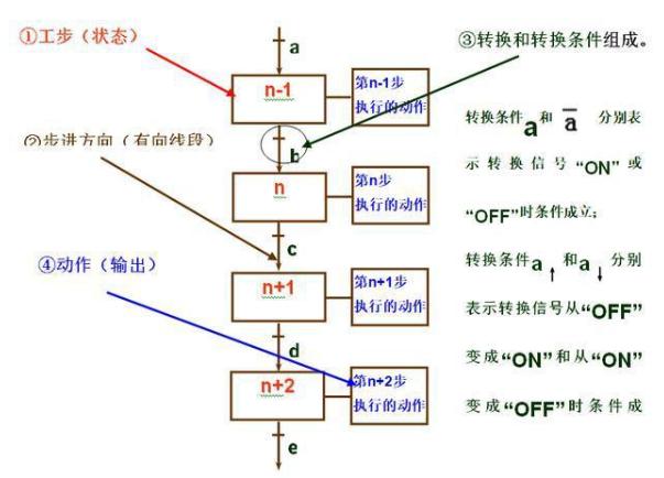 什么是plc顺序控制?plc顺序控制设计方法