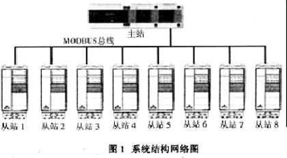 基于Modbus总线和ACS600交流变频器实现胎面冷却联动装置的改造