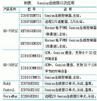 Geinus I/O总线的特性、网络实现及应用分析