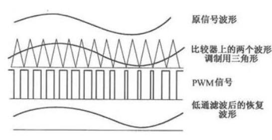 功放机的原理及构造