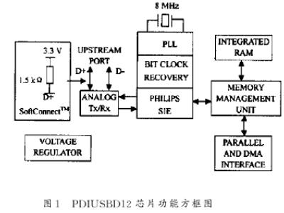 接口芯片PDIUSBDl2的性能特点及实现USB接口的设计
