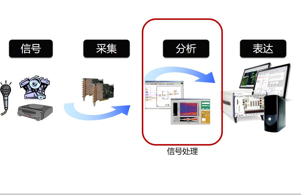 如何使用LabVIEW實現信號處理