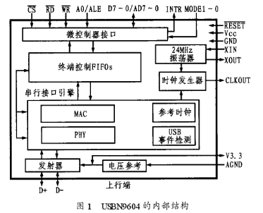 专用USB通信控制芯片USBN9604的特点及实现USB接口的软硬件设计