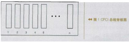 基于通用PCI接口功能芯片和热插拔控制器实现CPCI总线控制的设计