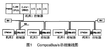 composbus/s现场总线的特点及实现发动机电气控制系统的设计