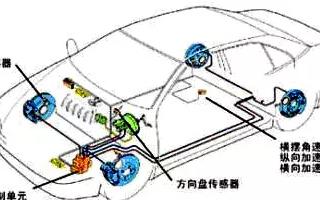 MEMS傳感(gan)器在汽車電子中的應用