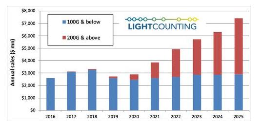 2019年以太網光模塊的全球銷售情況分析