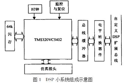 基于DSP小系统接口电路实现在PC机调试电路中的...