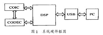 采用TMS320VC5402作主控制器芯片实现U...