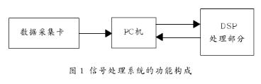 PCI局部总线的性能特点及实现通用信号处理系统的...