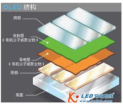 OLED的工作原理是怎樣的