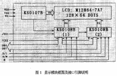 Rabbit2000 8位微处理器与M12864-7A7的接口电路设计