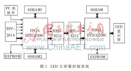 LED大屏幕控制系統是怎樣設計實現的