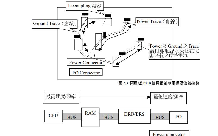 如何设计符合EMC的印制电路板