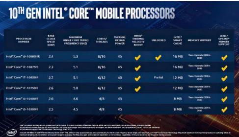 英特尔推出采用14nm工艺的十代酷睿标压处理器,最高睿频超过5GHz