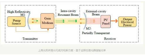 中科院研究基于全固态激光器的谐振光束无线充电技术