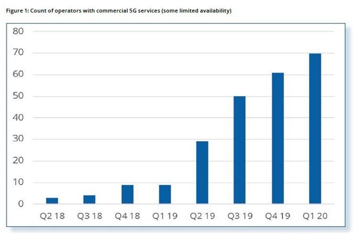 GSA报告显示全球已有70个商用5G网络数量