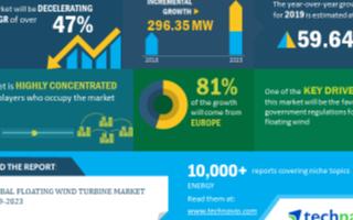 未来五年浮动式风电市场增长,最大原因来自政府对其...