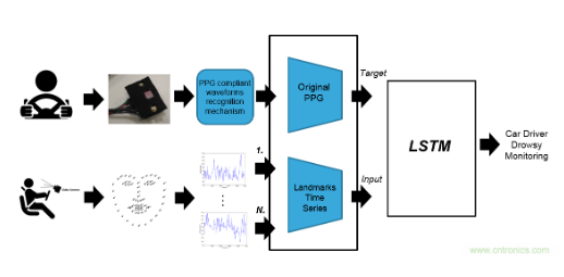 基于一种低功率无线PPG传感器的驾驶员监测系统设...