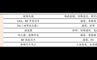 华为自研PA芯片第二季度将实现大规模量产,5G ...