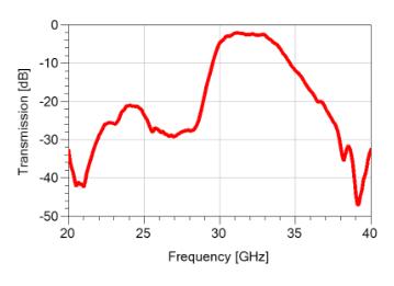 云塔科技自研5G毫米波滤波器推出,为6G低轨宽带卫星互联网提供应用