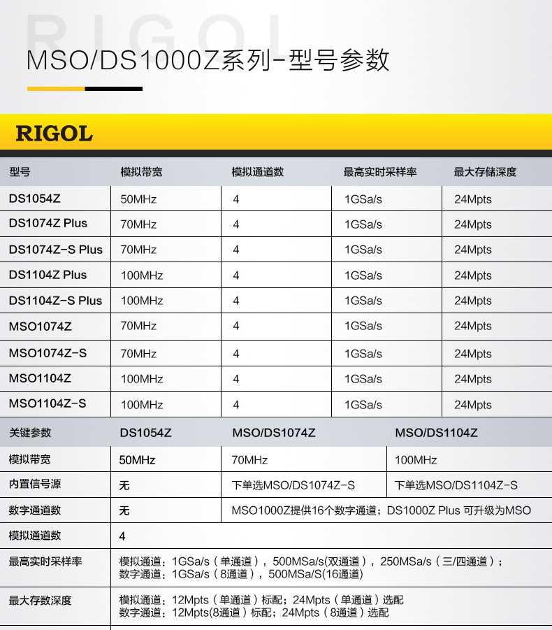 RIGOL普源MSO/DS1104Z-S/107...
