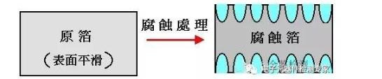DPA之铝电解电容的原理结构剖析
