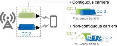 太原联通实现5G CA连片部署,5G下载速率达2.76Gbps