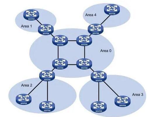 ospf區域劃分規則_OSPF的區域介紹