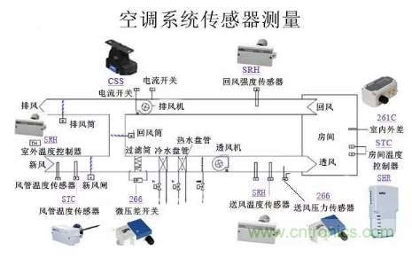 空调送风系统中传感器的应用原理解析
