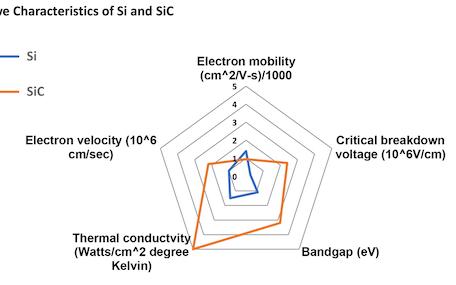 SiC半导体发展的下一步是什么