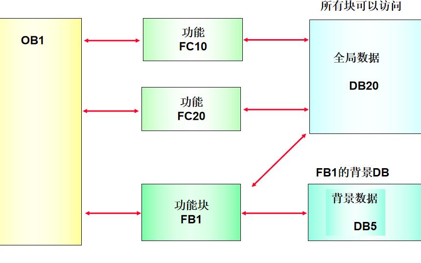 西门子PLC教程之数据块中的数据存储详细资料说明