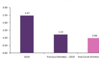 2020年英国新增风电装机数量下调,风力发电场将下降到大约85%