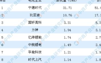 2月国内动力电池产量同比下跌81.3%,海外动力...