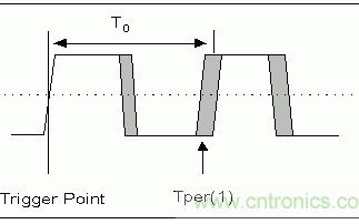 基于一種有源晶振的EMC標準電路設計