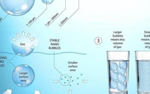 研究人员发现一种可在水中产生纳米气泡的新方法