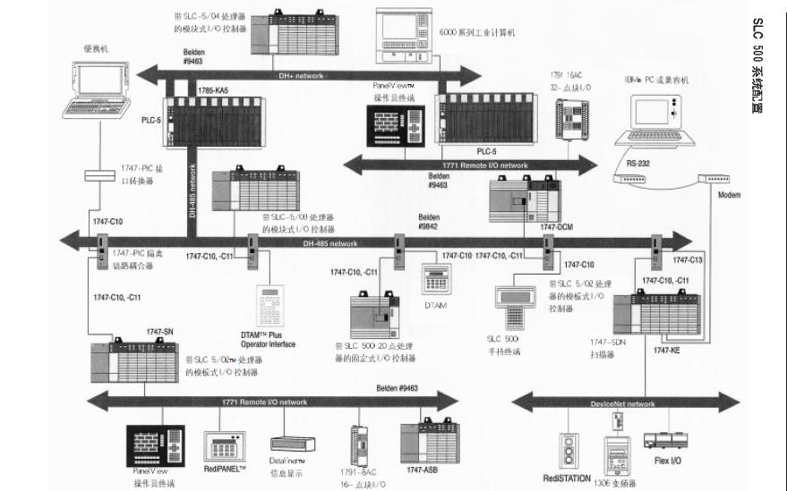 SLC500小型可编程控制器的资料说明