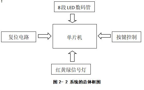 使用单片机实现现代交通灯的设计资料说明