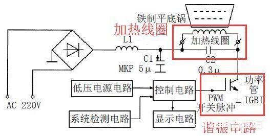 電磁爐能加熱食物的工作原理