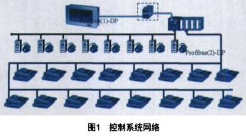 基于inline技术和profibus-dp现场总线设计卷烟厂集中工艺风力系统