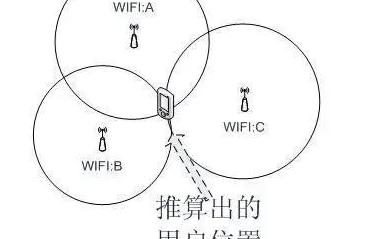藍牙室內定位與WiFi室內定位的對比分析