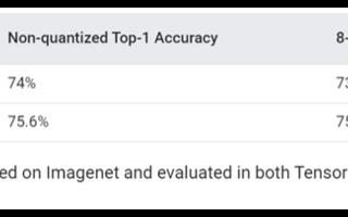 Google发布新API,支持训练更小更快的AI模型