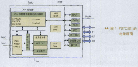 基于8位高性能微控制器P87C591實現嵌入式CAN控制器的設計