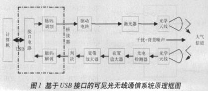 基于計算機USB接口和無線光通信技術實現可見光無線接入系統設計