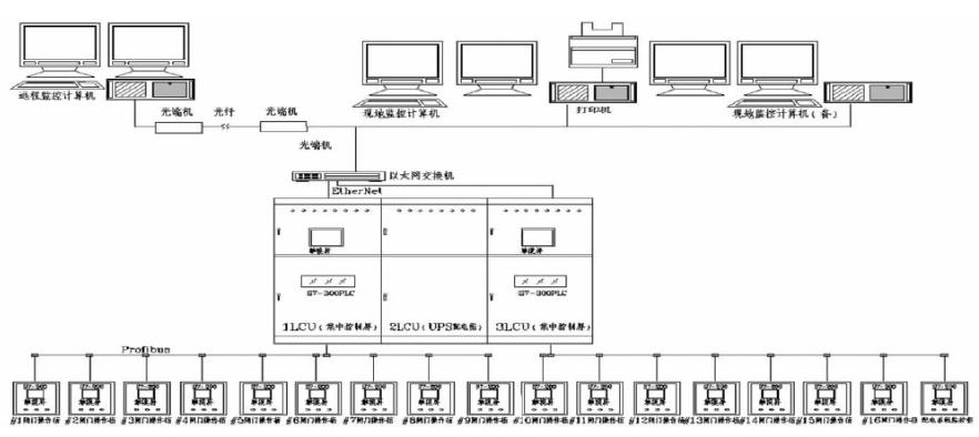 基于现场总线和西门子PLC器件实现电厂闸坝监控系统的改造