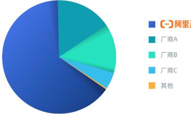 阿里云在中央国家机关云计算采购份额超过50%